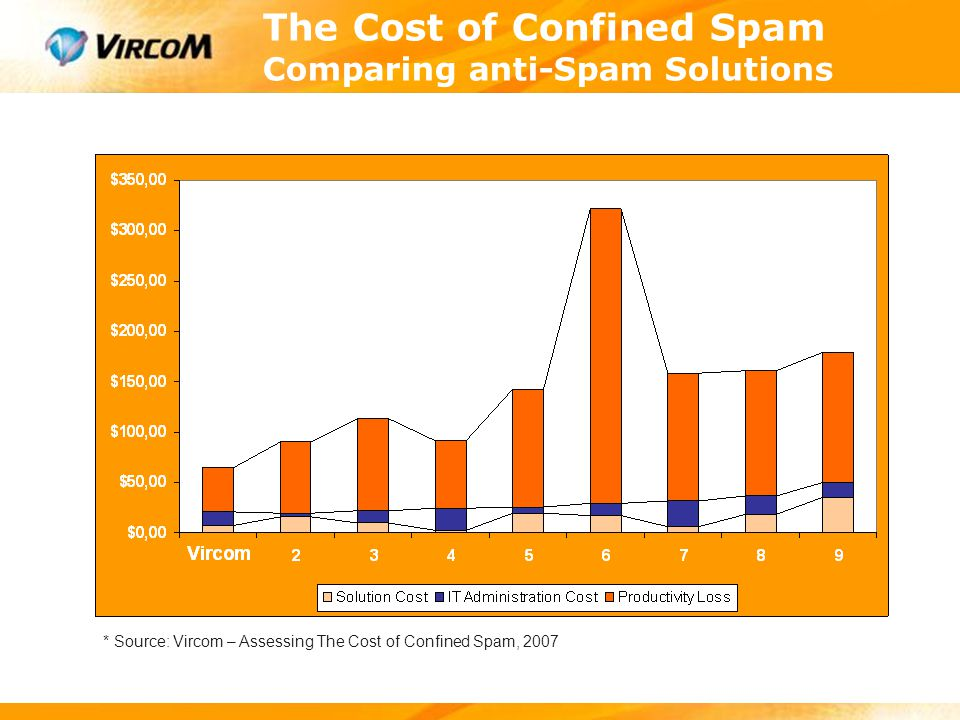 The Cost of Confined Spam Comparing anti-Spam Solutions * Source: Vircom – Assessing The Cost of Confined Spam, 2007