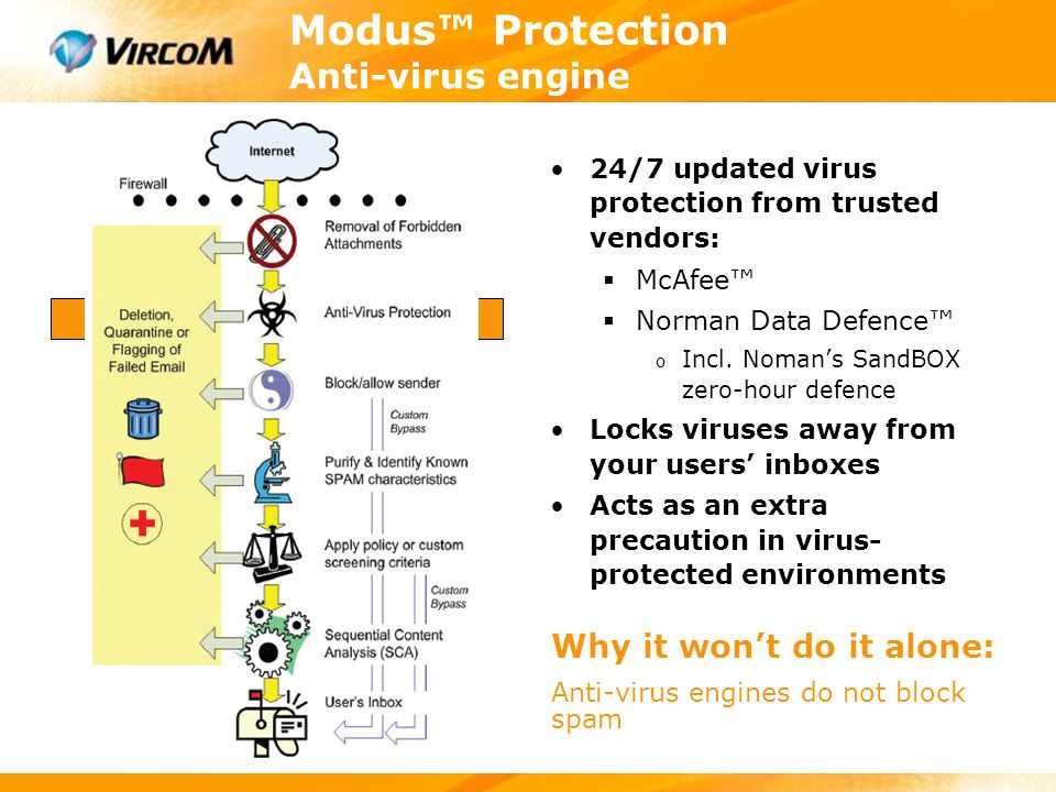 Modus™ Protection Whitelist / Blacklist Can block or allow email from specified senders:  Based on sender's address  Multi-level configuration  Ultra-Secure Mailbox™ feature Guarantees that e-mail from trusted senders will not be scanned and blocked Allows users to block e- mail other than spam Why it won't do it alone: List management can become time consuming