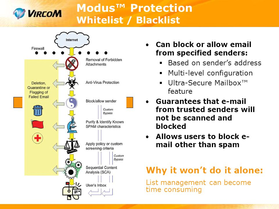 Modus™ Administration WebMonitor Message Audit Log  Track status of every unique email  Configurable tracking period (per user, domain or system)  Web search & exporting for auditing/discovery  Store parsed email headers/body parts for search /processing