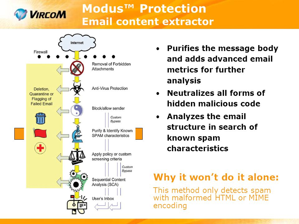 Modus™ Protection Email content extractor Purifies the message body and adds advanced email metrics for further analysis Neutralizes all forms of hidd