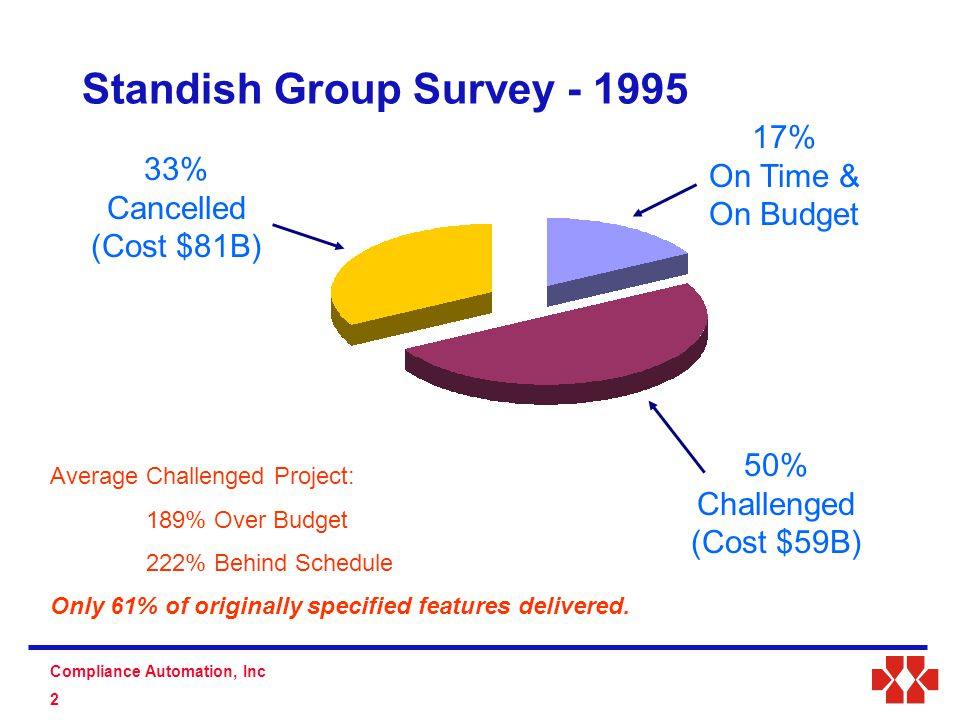 S D Compliance Automation, Inc 2 Standish Group Survey - 1995 33% Cancelled (Cost $81B) 17% On Time & On Budget 50% Challenged (Cost $59B) Average Challenged Project: 189% Over Budget 222% Behind Schedule Only 61% of originally specified features delivered.