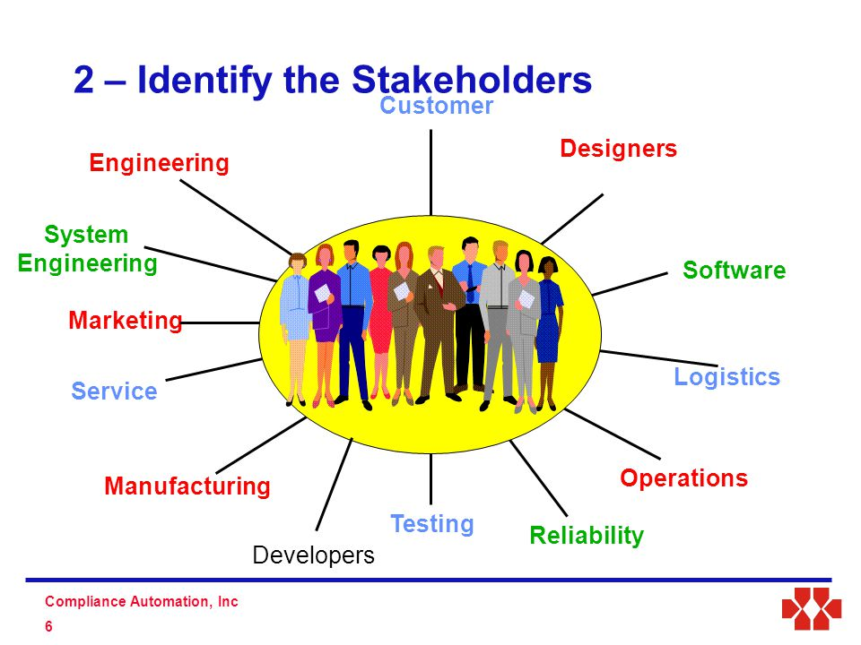 S D Compliance Automation, Inc 7 Stakeholder Knowledge Common Knowledge Shared Knowledge Unique Knowledge