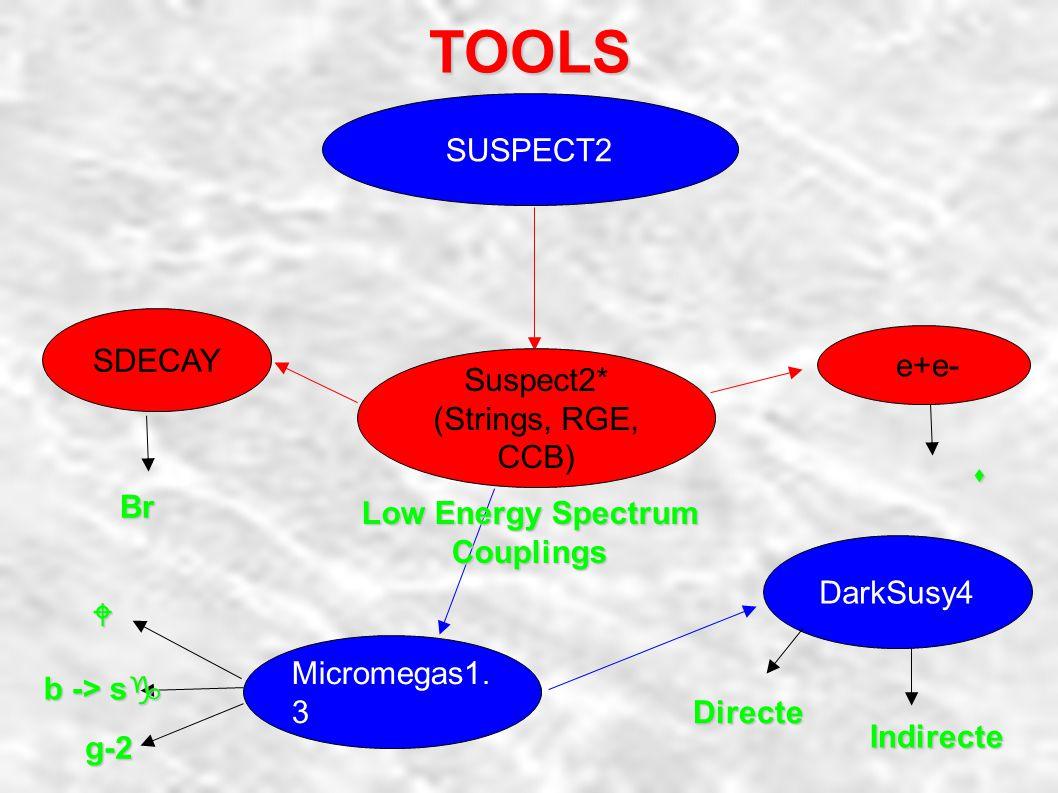 Effective Models Landscape SUGRA SUGRA M1 M2 M3 mH1 mH2 mQ mU mD mL mE Au Ad A  μ B Effective String String M3/2 tan b dGS cosq = 0MSUGRA M0 M1/2 A Tanb SignμHet.BGW Knp, 1con d M3/2 Tanb b+ dGS =0Racetrack(Wnp, 2 cond.) Fluxed MSSM (Brane)