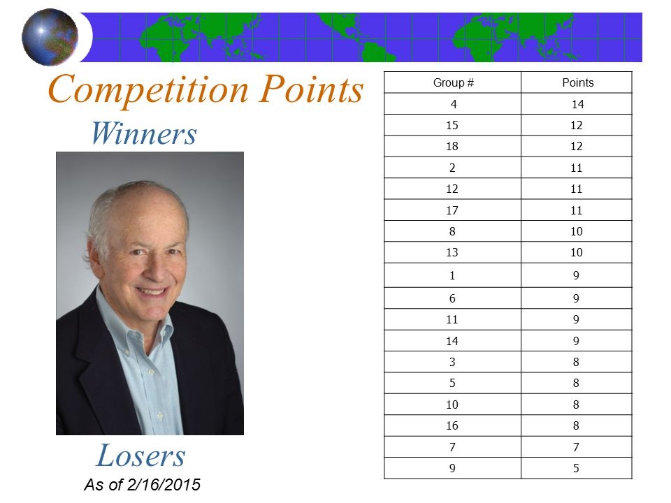 Competition Points As of 2/16/2015 Winners Group #Points 414 1512 1812 211 1211 1711 810 1310 19 69 119 149 38 58 108 168 77 95 Losers