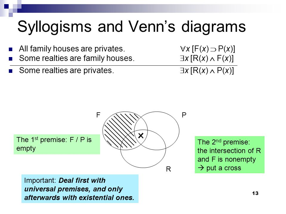 13 Syllogisms and Venn's diagrams All family houses are privates.  x [F(x)  P(x)] Some realties are family houses.  x [R(x)  F(x)] Some realties a
