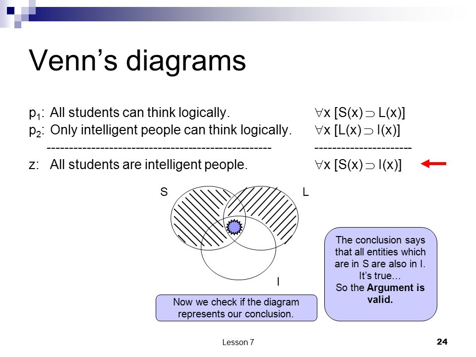 Lesson 7 24 Venn's diagrams p 1 : All students can think logically.  x [S(x)  L(x)] p 2 : Only intelligent people can think logically.  x [L(x)  I