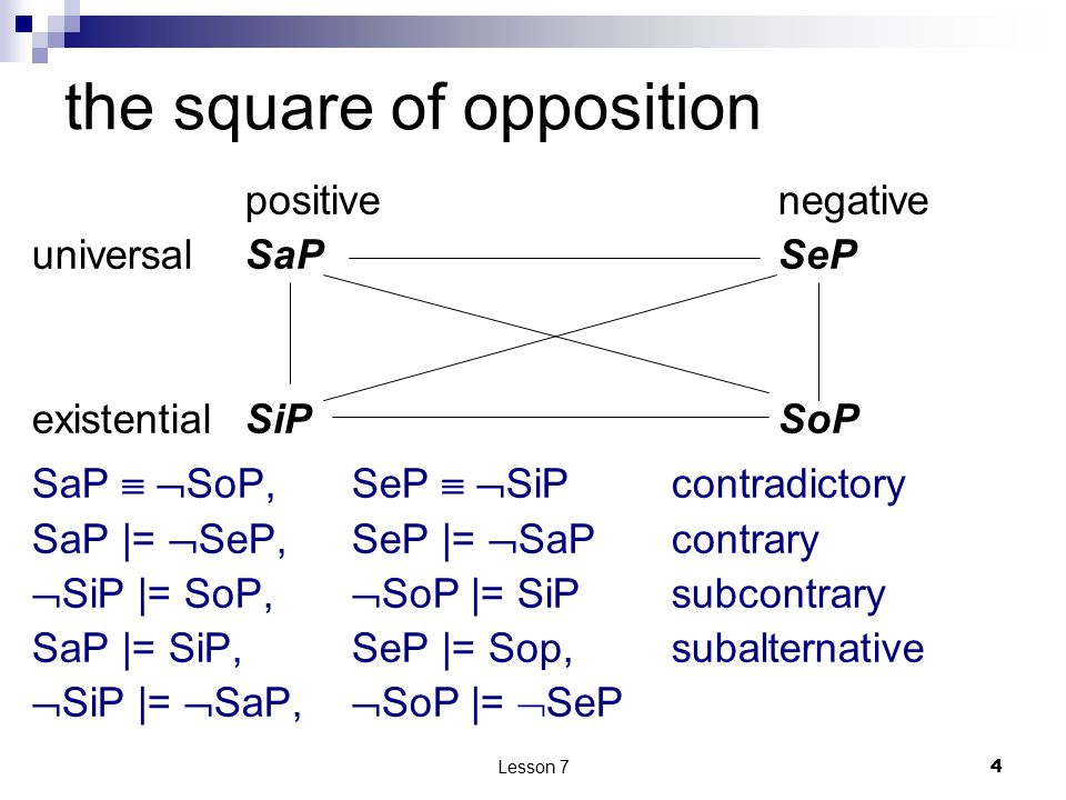 Lesson 7 4 the square of opposition positivenegative universalSaPSeP existentialSiPSoP SaP   SoP, SeP   SiP contradictory SaP |=  SeP,SeP |=  Sa