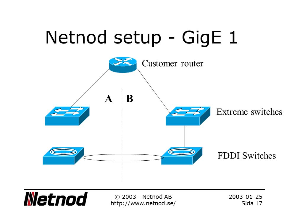 2003-01-25 Sida 16 © 2003 - Netnod AB http://www.netnod.se/ Netnod is running a number of exchangepoint medias Cisco DPT / SRP –622 Mbps –2.5Gbps FDDI –Legacy Gigabit Ethernet –Bridged to FDDI