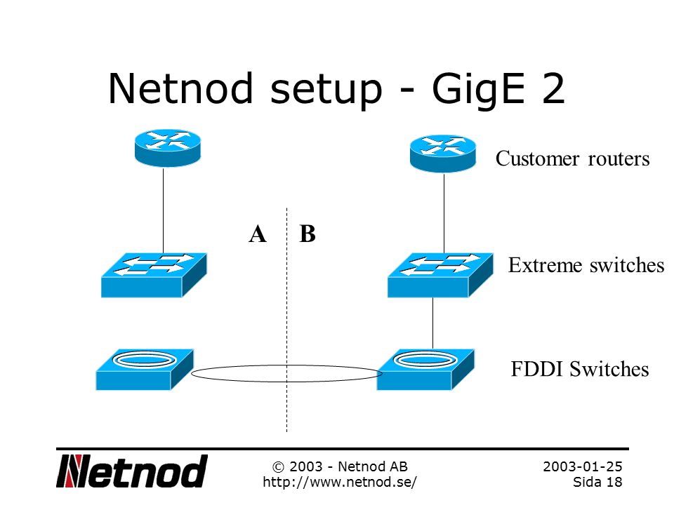 2003-01-25 Sida 17 © 2003 - Netnod AB http://www.netnod.se/ Netnod setup - GigE 1 Customer router Extreme switches FDDI Switches AB