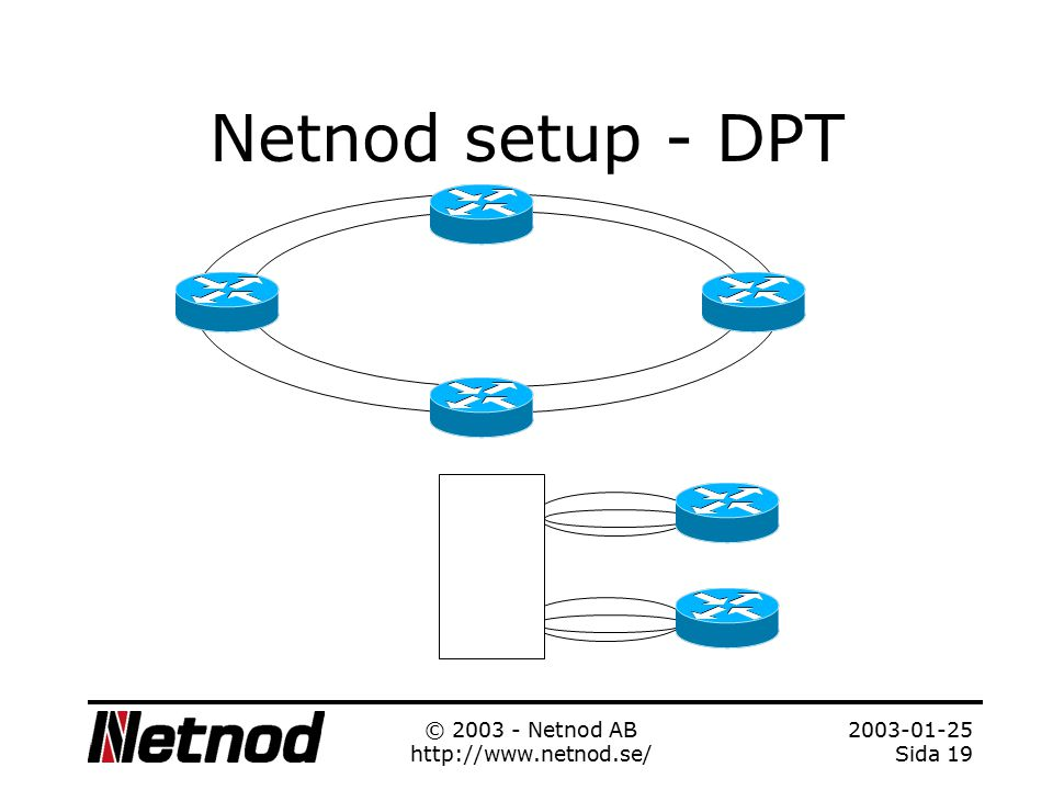 2003-01-25 Sida 18 © 2003 - Netnod AB http://www.netnod.se/ Netnod setup - GigE 2 Customer routers Extreme switches FDDI Switches AB