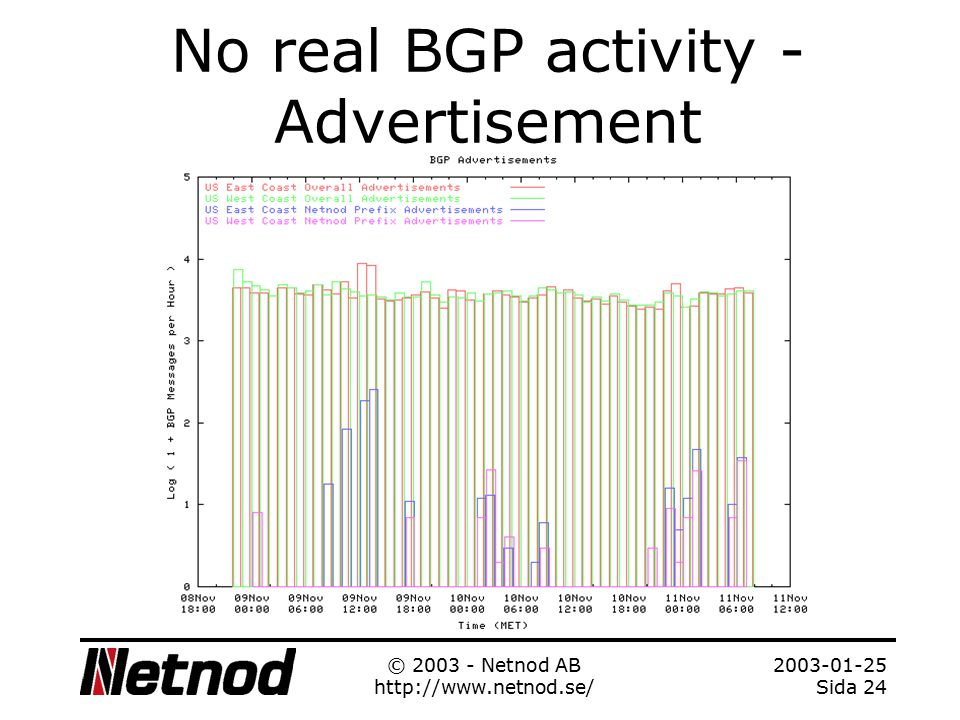 2003-01-25 Sida 23 © 2003 - Netnod AB http://www.netnod.se/ No real BGP activity - withdrawals