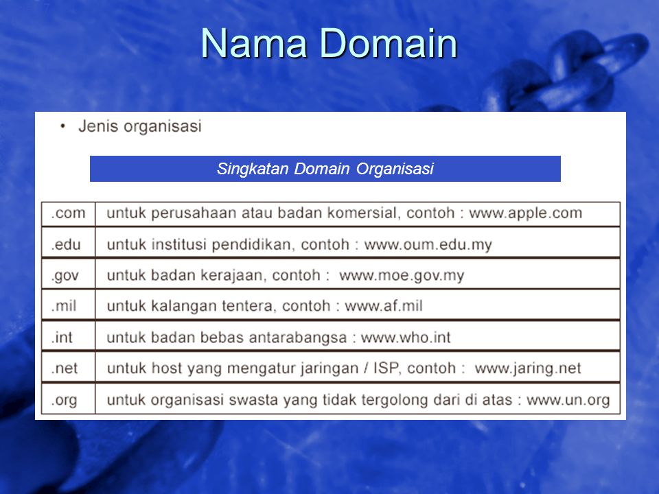 © 2002 By Default! A Free sample background from www.awesomebackgrounds.com Slide 17 Nama Domain Singkatan Domain Organisasi