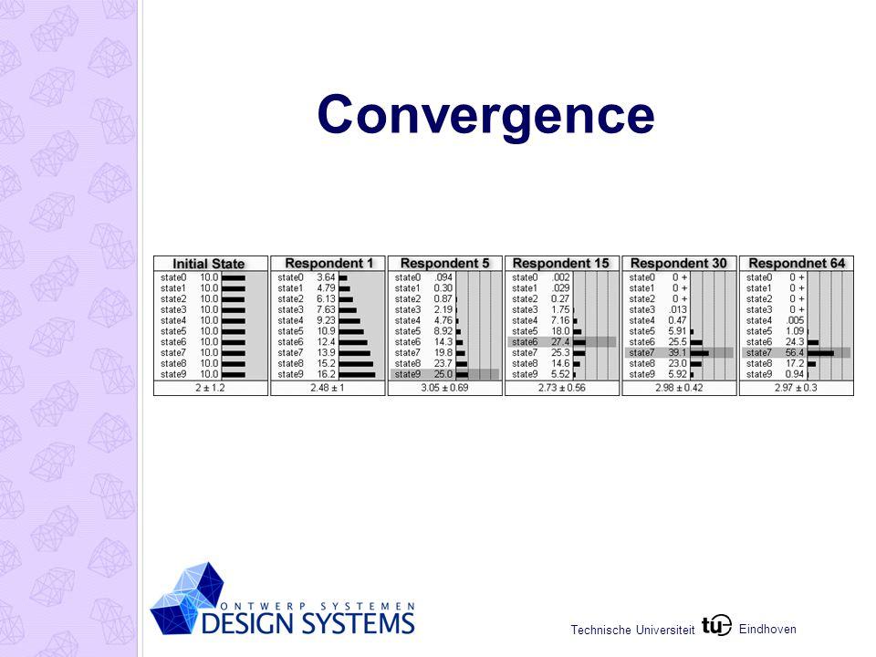 Eindhoven Technische Universiteit Convergence