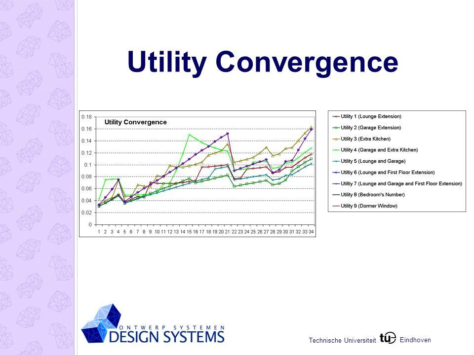 Eindhoven Technische Universiteit Utility Convergence