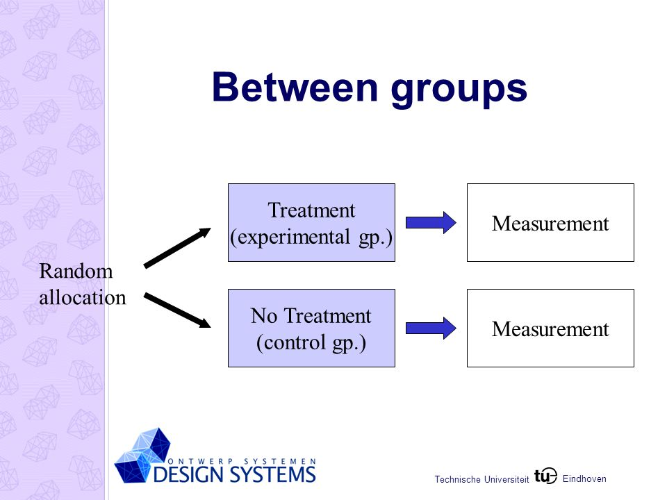 Eindhoven Technische Universiteit Between groups Treatment (experimental gp.) No Treatment (control gp.) Measurement Random allocation