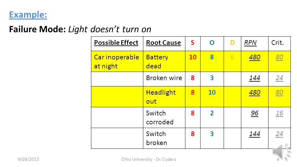 9/28/2013Ohio University - Dr. Cyders5 Example: Battery Headlight Switch Controls/indicators: Light doesn't turn on User notices lights on in dark Lig