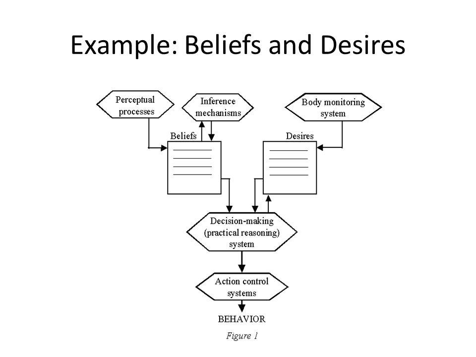 Example: Beliefs and Desires