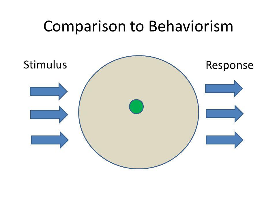 Comparison to Behaviorism Stimulus Response