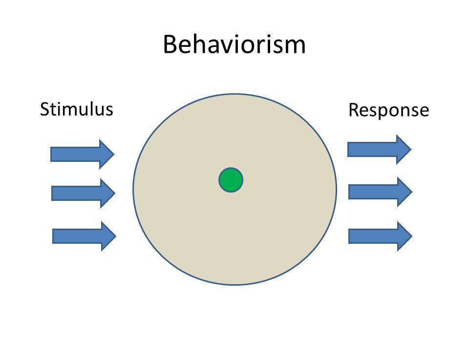 Behaviorism Stimulus Response