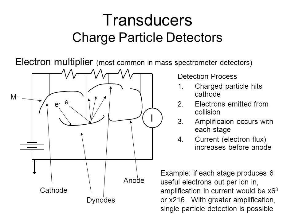 Transducers Charge Particle Detectors Detection Process 1.Charged particle hits cathode 2.Electrons emitted from collision 3.Amplificaion occurs with