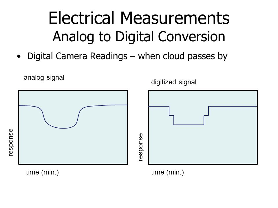 Electrical Measurements Analog to Digital Conversion Digital Camera Readings – when cloud passes by analog signal time (min.) response time (min.) dig
