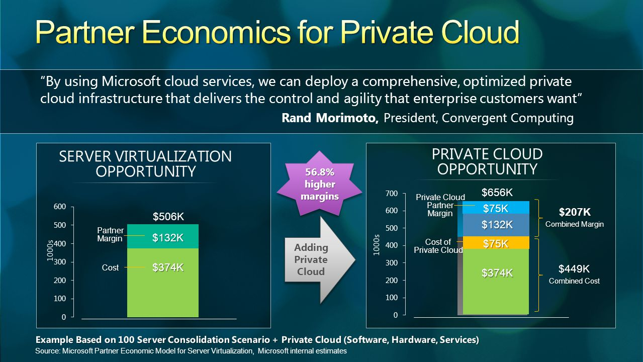 Source: Microsoft Partner Economic Model for Server Virtualization, Microsoft internal estimates $374K $132K Cost PartnerMargin $506K Adding Private Cloud $207K Combined Margin $449K Combined Cost $656K $75K $75K $374K $132K Private Cloud PartnerMargin Cost of Private Cloud 56.8% higher margins By using Microsoft cloud services, we can deploy a comprehensive, optimized private cloud infrastructure that delivers the control and agility that enterprise customers want Rand Morimoto, President, Convergent Computing