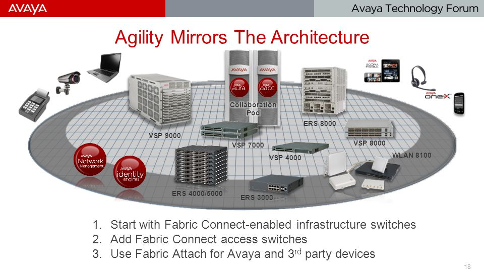 18 © 2014 Avaya Inc. Avaya – Confidential & Proprietary Do not duplicate, publish or distribute further without the express written permission of Avay