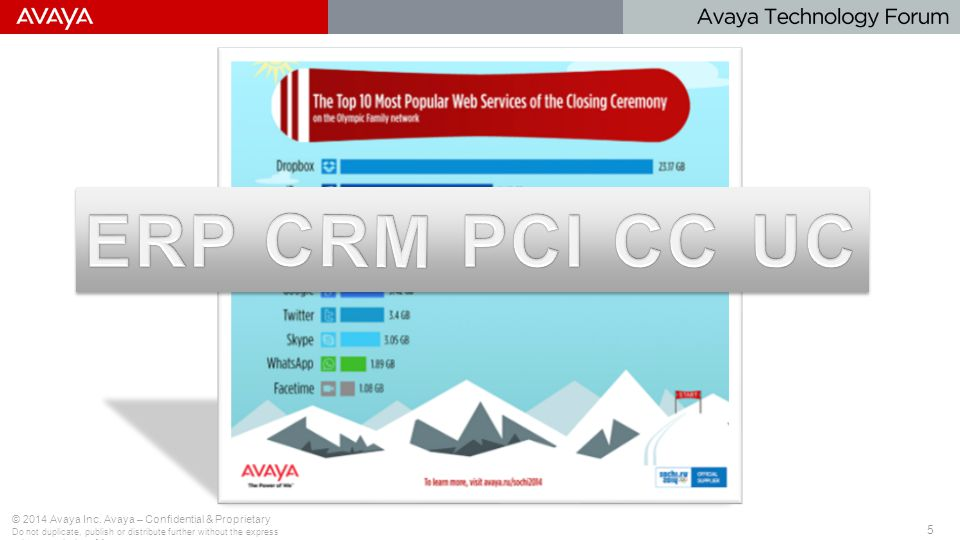 5 © 2014 Avaya Inc. Avaya – Confidential & Proprietary Do not duplicate, publish or distribute further without the express written permission of Avaya