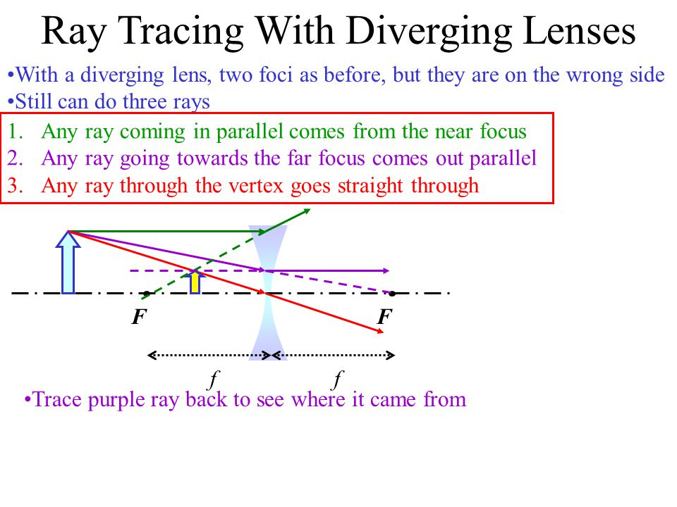 Ray Tracing With Converging Lenses Unlike mirrors, lenses have two foci, one on each side of the lens Three rays are easy to trace: 1.Any ray coming in parallel goes through the far focus 2.Any ray through the near focus comes out parallel 3.Any ray through the vertex goes straight through ff FF Like with mirrors, you sometimes have to imagine a ray coming from a focus instead of going through it Like with mirrors, you sometimes have to trace outgoing rays backwards to find the image