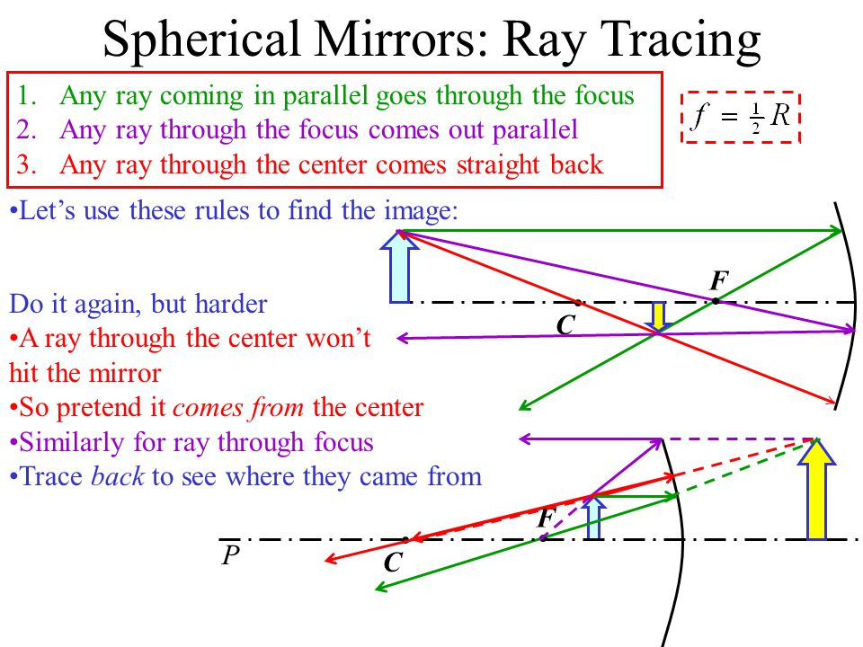 Spherical Mirrors Typical mirrors for imaging are spherical mirrors – sections of a sphere It will have a radius R and a center point C We will assume that all angles involved are small Optic axis: an imaginary line passing through the center of the mirror Vertex: The point where the Optic axis meets the mirror The paths of some rays of light are easy to figure out A light ray through the center will come back exactly on itself A ray at the vertex comes back at the same angle it left Let's do a light ray coming in parallel to the optic axis: The focal point F is the place this goes through The focal length f = FV is the distance to the mirror A ray through the focal point comes back parallel C F  V R X f