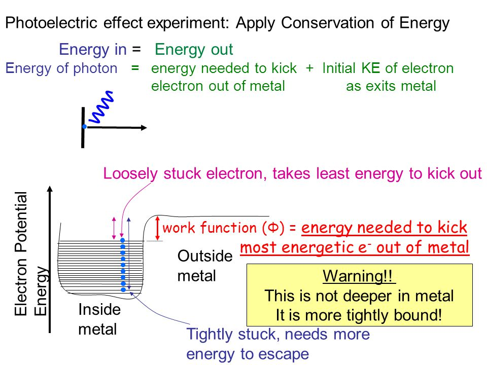 Photoelectric effect experiment: Apply Conservation of Energy Inside metal work function ( Φ ) = energy needed to kick most energetic e - out of metal
