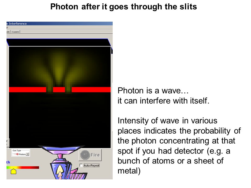 Photon after it goes through the slits Photon is a wave… it can interfere with itself. Intensity of wave in various places indicates the probability o