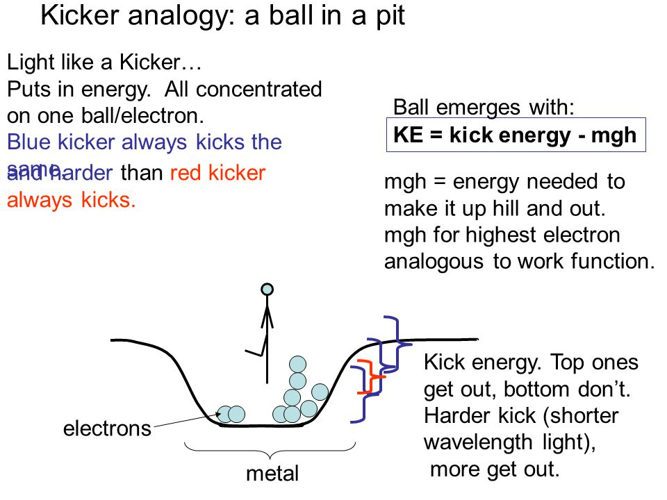 Light like a Kicker… Puts in energy.All concentrated on one ball/electron.