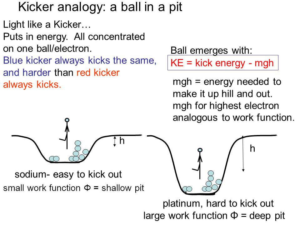 Light like a Kicker… Puts in energy. All concentrated on one ball/electron. Blue kicker always kicks the same, and harder than red kicker always kicks