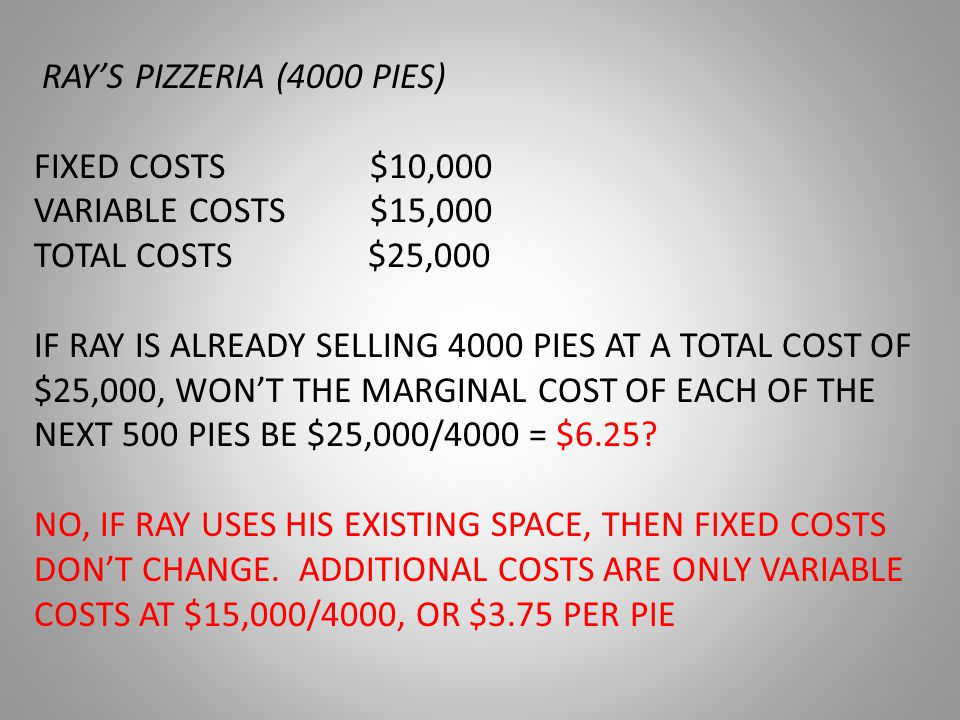 RAY'S PIZZERIA (4000 PIES) FIXED COSTS $10,000 VARIABLE COSTS $15,000 TOTAL COSTS $25,000 IF RAY IS ALREADY SELLING 4000 PIES AT A TOTAL COST OF $25,000, WON'T THE MARGINAL COST OF EACH OF THE NEXT 500 PIES BE $25,000/4000 = $6.25.
