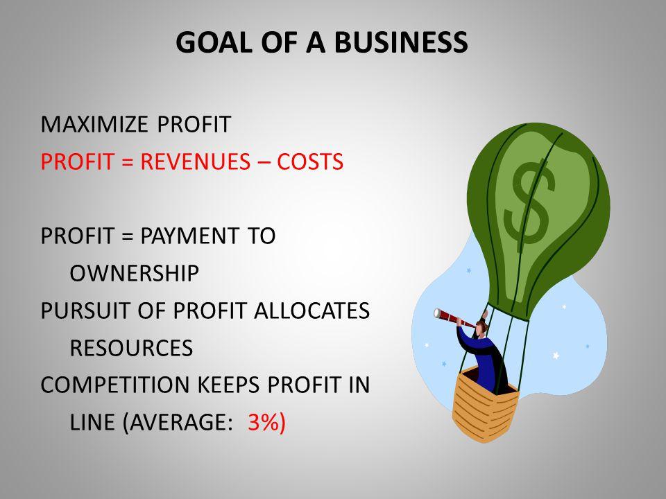 GOAL OF A BUSINESS MAXIMIZE PROFIT PROFIT = REVENUES – COSTS PROFIT = PAYMENT TO OWNERSHIP PURSUIT OF PROFIT ALLOCATES RESOURCES COMPETITION KEEPS PROFIT IN LINE (AVERAGE: 3%)