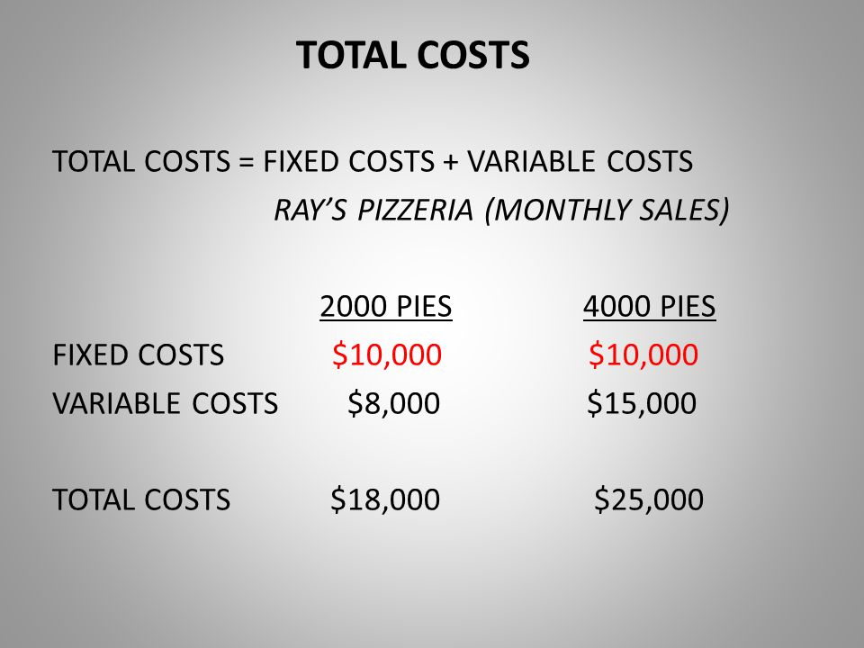 TOTAL COSTS TOTAL COSTS = FIXED COSTS + VARIABLE COSTS RAY'S PIZZERIA (MONTHLY SALES) 2000 PIES 4000 PIES FIXED COSTS $10,000 $10,000 VARIABLE COSTS $