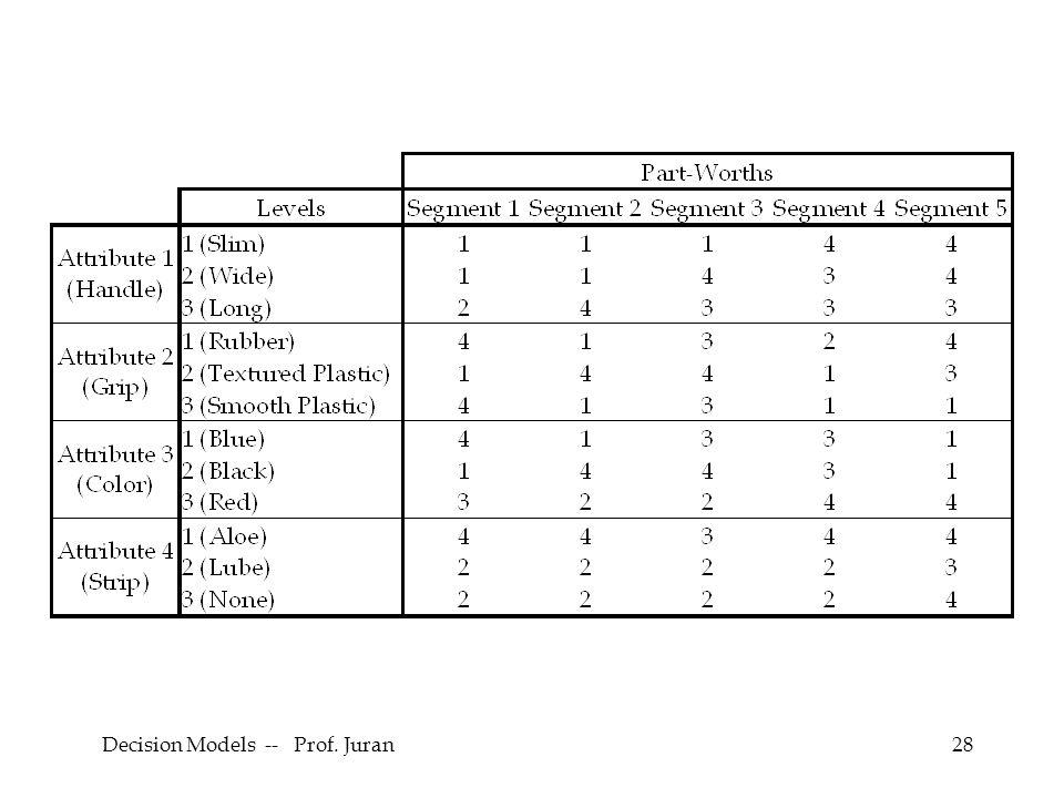 Decision Models -- Prof. Juran28