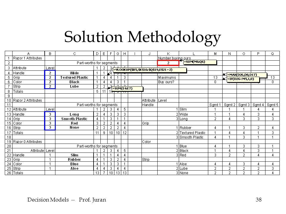 Decision Models -- Prof. Juran38 Solution Methodology