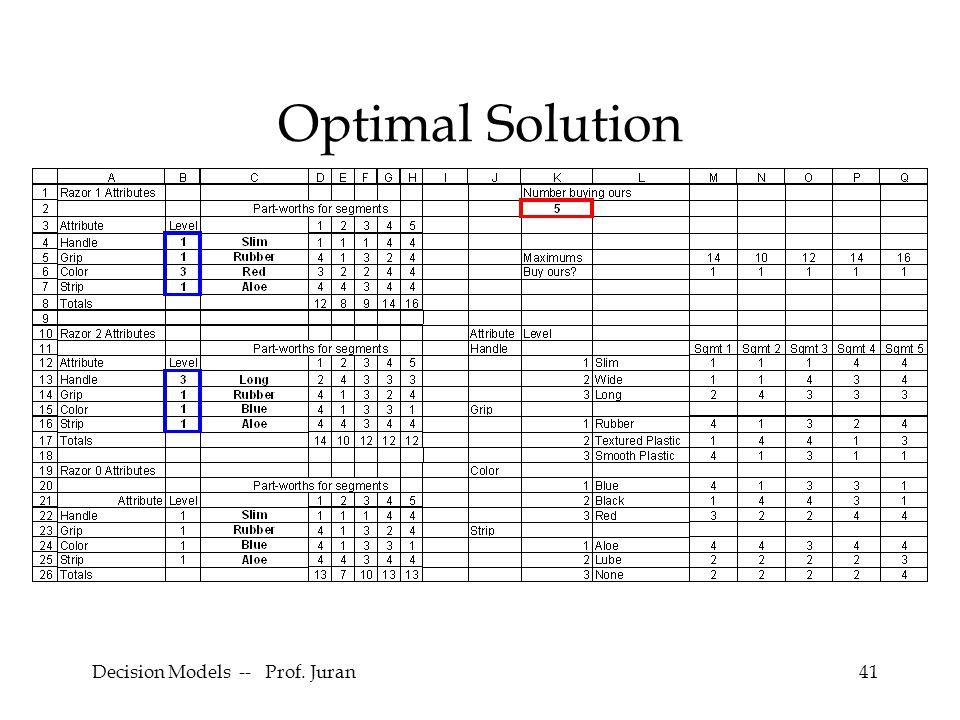 Decision Models -- Prof. Juran41 Optimal Solution
