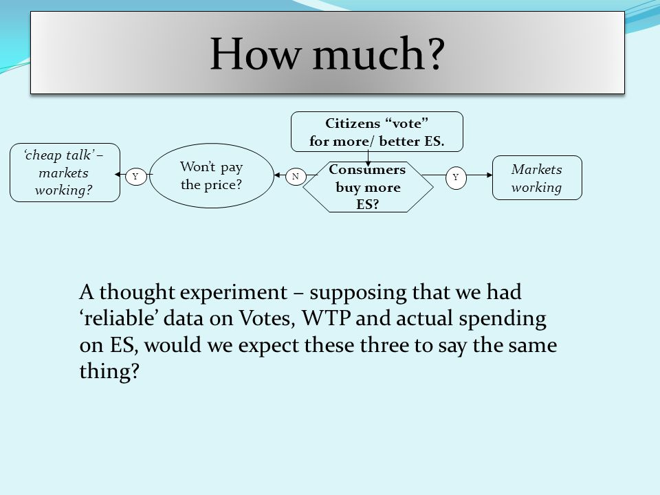 How much. Consumers buy more ES. Citizens vote for more/ better ES.