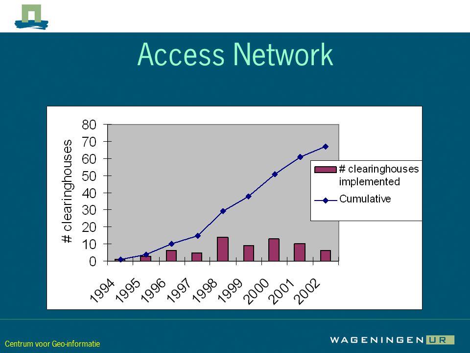 Centrum voor Geo-informatie Access Network