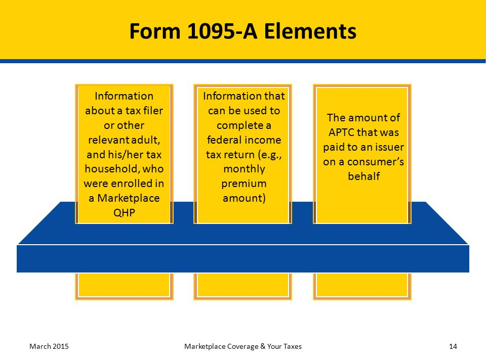 Form 1095-A Elements The amount of APTC that was paid to an issuer on a consumer's behalf Information that can be used to complete a federal income tax return (e.g., monthly premium amount) Information about a tax filer or other relevant adult, and his/her tax household, who were enrolled in a Marketplace QHP March 2015Marketplace Coverage & Your Taxes14