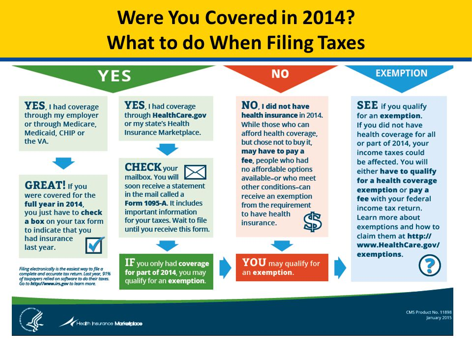 Were You Covered in 2014? What to do When Filing Taxes