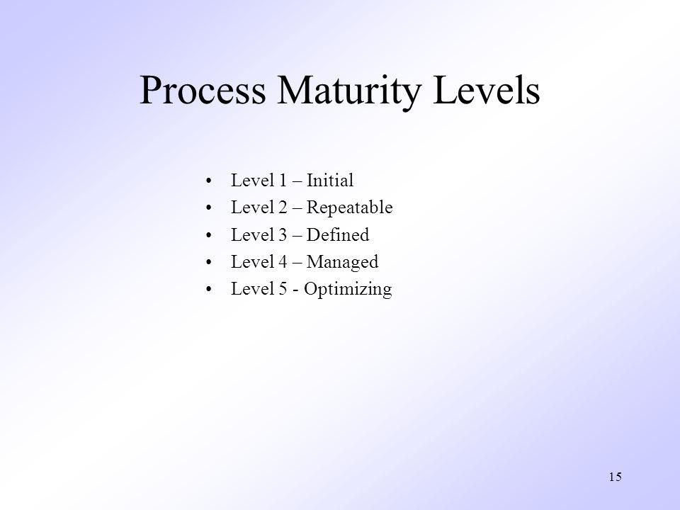 15 Process Maturity Levels Level 1 – Initial Level 2 – Repeatable Level 3 – Defined Level 4 – Managed Level 5 - Optimizing
