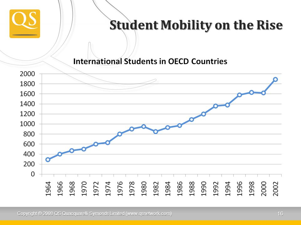 Student Mobility on the Rise Copyright © 2008 QS Quacquarelli Symonds Limited (www.qsnetwork.com) 16