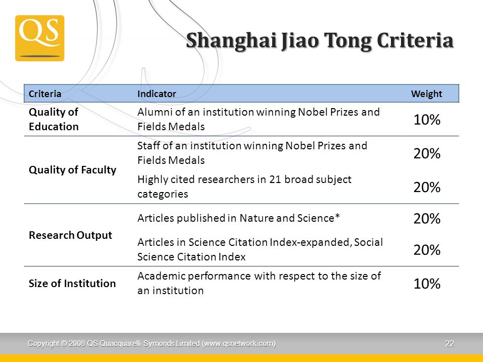Shanghai Jiao Tong Criteria CriteriaIndicatorWeight Quality of Education Alumni of an institution winning Nobel Prizes and Fields Medals 10% Quality of Faculty Staff of an institution winning Nobel Prizes and Fields Medals 20% Highly cited researchers in 21 broad subject categories 20% Research Output Articles published in Nature and Science* 20% Articles in Science Citation Index-expanded, Social Science Citation Index 20% Size of Institution Academic performance with respect to the size of an institution 10% Copyright © 2008 QS Quacquarelli Symonds Limited (www.qsnetwork.com) 22