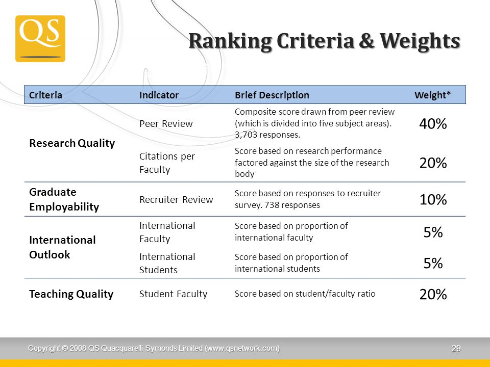 Ranking Criteria & Weights CriteriaIndicatorBrief DescriptionWeight* Research Quality Peer Review Composite score drawn from peer review (which is divided into five subject areas).
