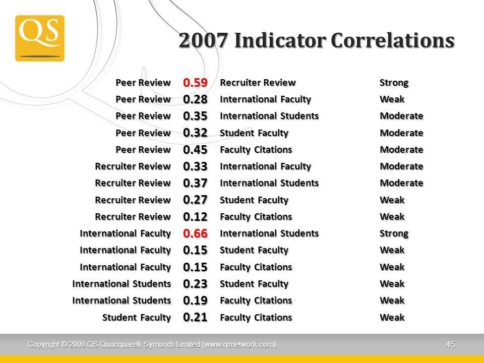 2007 Indicator Correlations Peer Review 0.59 Recruiter Review Strong Peer Review 0.28 International Faculty Weak Peer Review 0.35 International Studen