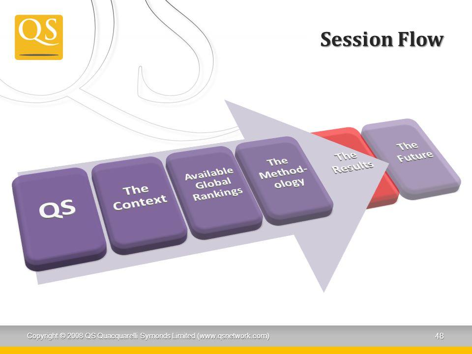 Session Flow Copyright © 2008 QS Quacquarelli Symonds Limited (www.qsnetwork.com) 48